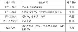 表5-1 术后患者的饮食安排-续表