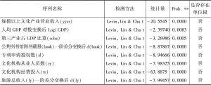 表2 7个解释变量的单位根检验结果