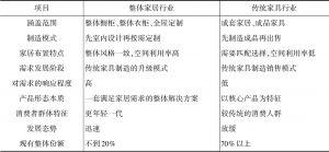 表3-1 传统家具行业与整体家居行业主要特征对比