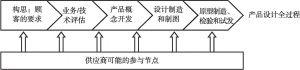 图6-5 新产品开发过程