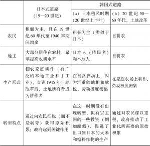 表3-2 农政转型之路:东亚