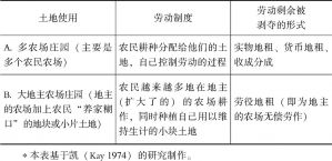 表4-1 两种类型的庄园