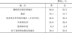 表8-1 以农耕为主要经济活动的农村成年人口比例