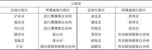表1-1 西南沿边地级县级行政区简况