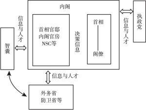 图2-1 决策机制调整示意