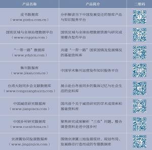 表8.1 社科文献数据库产品一览