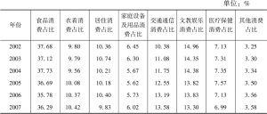 表1.4 中国城镇居民消费结构变化