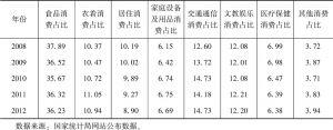 表1.4 中国城镇居民消费结构变化-续表