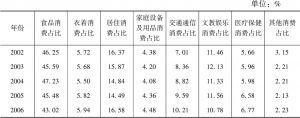 表1.5 中国农村居民消费结构变化