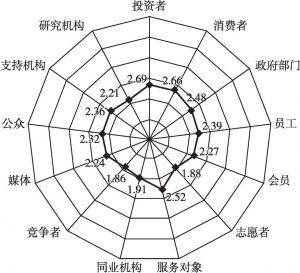 图52 利益相关者的重要性(<italic>N</italic>=124)