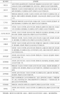 表3 韩国全国地方政府的社会企业主管部门及支持政策