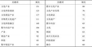 表2 频次在60次及以上的前20个关键词