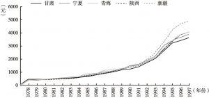 图19 1978~1997年西北地区城镇居民人均可支配收入变动趋势
