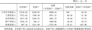 表10-16 2018年岢岚县贫困人口与非贫困人口收入差距比较