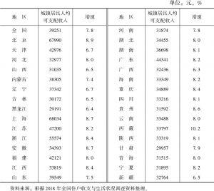 表2-1 2018年全国31个省(区、市)城镇居民人均可支配收入和增速