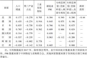 表1 主要国家经济指标与GDP增速的30年相关系数