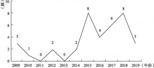 图2 国内媒体融合研究中学界与业界合著的文献数量分布