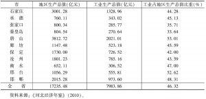 表6-5 2009年河北省各市地区生产总值及工业生产总值