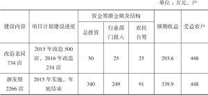 表3-1 璞岭村精准扶贫精准脱贫茶叶产业发展规划