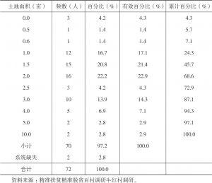 表3-13 牛红村民旱地自有面积频数分布