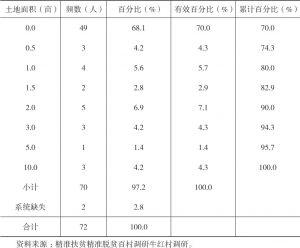 表3-15 牛红村林地自有面积频数分布