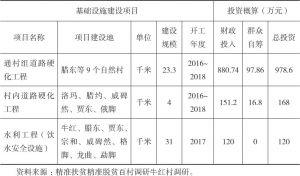 表5-3 牛红村基础设施建设项目明细