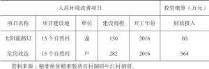 表5-4 牛红村人居环境改善项目明细