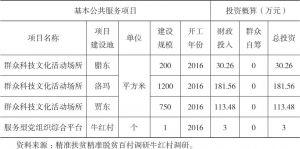 表5-5 牛红村基本公共服务项目明细表
