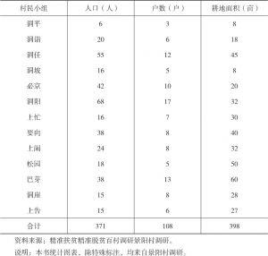 表1-2 2014年景阳村各村民小组基本情况