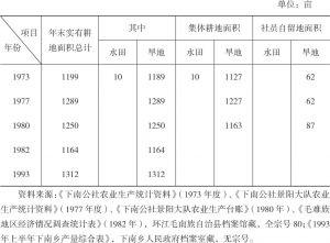 表1-3 20世纪70~90年代景阳村耕地面积情况统计