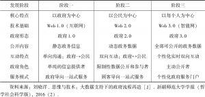 表1 数据开放的发展阶段