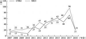 """图1 2007~2018年SSCI数据库和CNKI期刊数据库""""智慧社会""""发文量统计"""