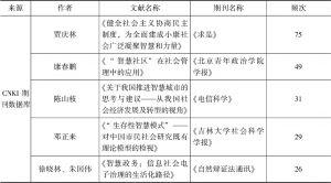 """表2 2007~2018年SSCI数据库和CNKI期刊数据库""""智慧社会""""研究高被引文献信息-续表"""