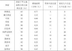 表1-1 不同国家干旱区域的耕地面积及农村人口比例