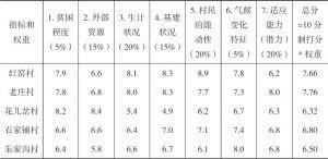 表7-1 LAPA甘肃项目选点评估