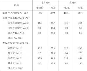 表4-5 西相王村被访贫困户与非贫困户的收入及支出状况对比