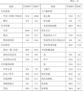 表4-6 西相王村被访贫困户与非贫困户的住房特征对比