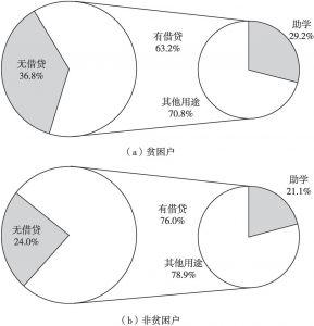 图4-2 西相王村被访贫困户与非贫困户的借贷行为及主要用途