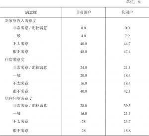 表4-8 西相王村被访贫困户与非贫困户对当前生活状态各方面的满意度