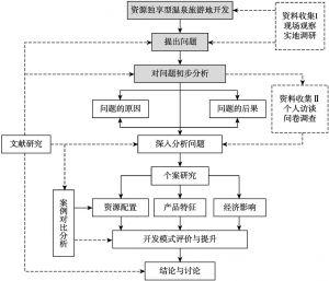 图1-1 研究步骤与技术路径