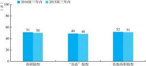 图3-4 2016届高职毕业三年内的行业转换率(与2015届三年内对比)