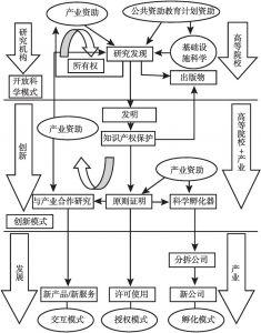 图3-1 知识转移模型