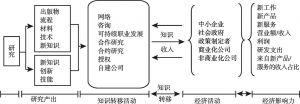 图3-2 创新生态系统中的知识转移模型
