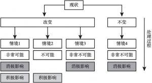 图3-7 情境分析示意