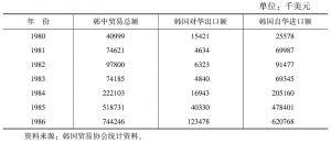 表4-2 中韩贸易情况表(1980~1986年)