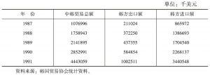 表4-3 中韩贸易情况表(1987~1991年)