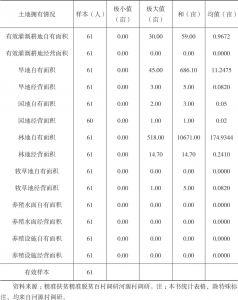 表1-1 河源村农民土地拥有情况
