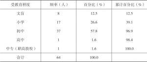 表1-6 河源村民的受教育程度