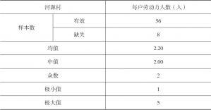 表1-8 河源村每户劳动力数量