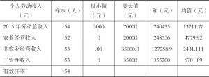 表1-16 2015年河源村民劳动收入